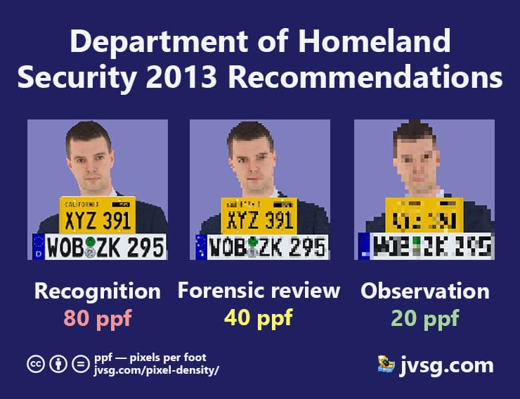 DHS pixel per foot recommendation for video surveillance functions: observation 20ppf, forensic-review 40ppf, recognition 80ppf