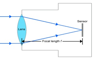 focal length of a lens