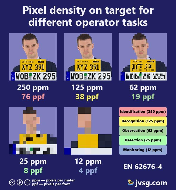Pixel Density on target for different operator tasks. PPM, PPF based on EN 62676-4